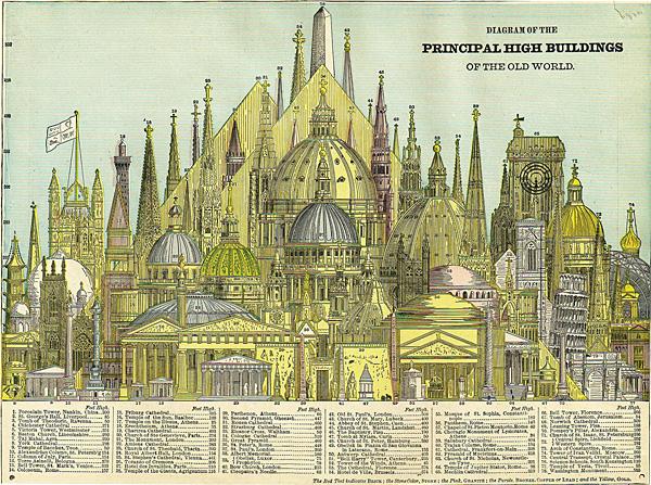 Die höchsten Gebäude 1884
