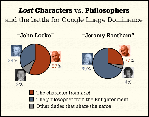 Lost vs. Philosophie