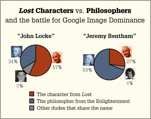 Lost vs. Philosophie
