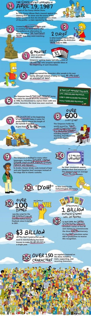 15 Simpsons Facts