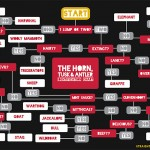 Horn Tusk Antler Chart