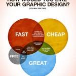 Webdesign Kosten Venn-Diagramm