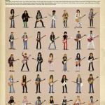 Guitar Lessons von Max Dalton