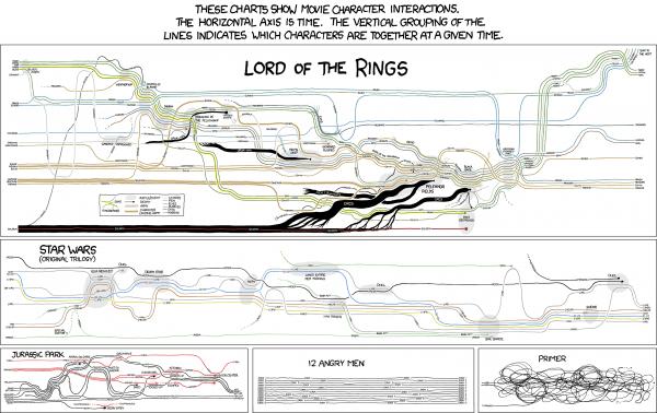 Movie Timelines - Herr der Ringe, Star Wars und mehr...