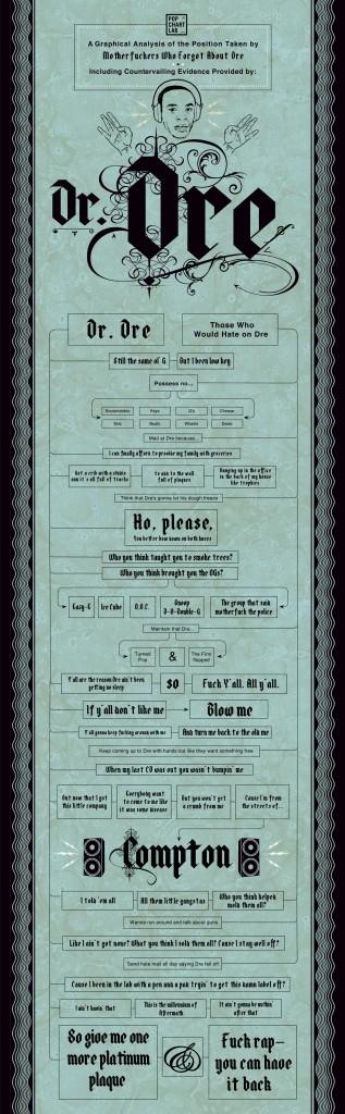Forget about Dre - Infografik