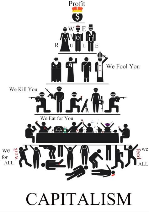 Kapitalismus - Capitalism