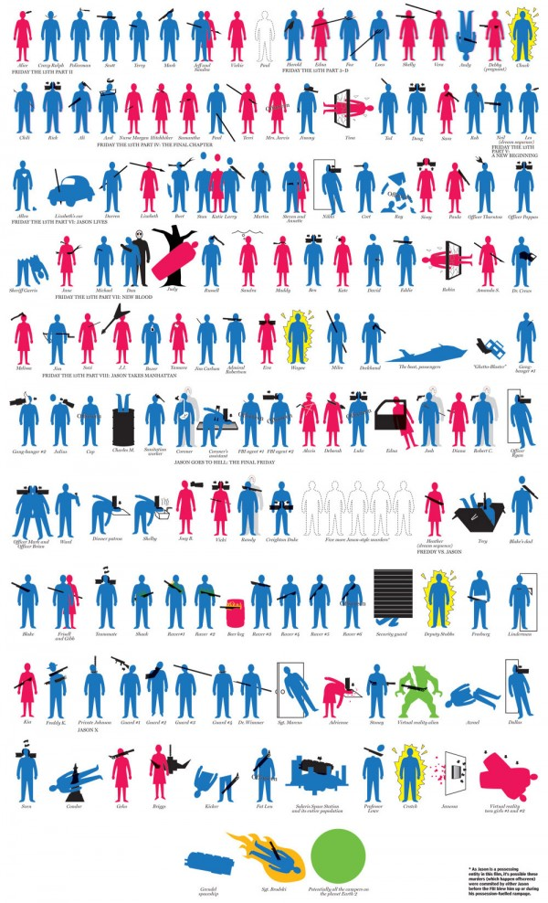 Jason Voorhees Body Count