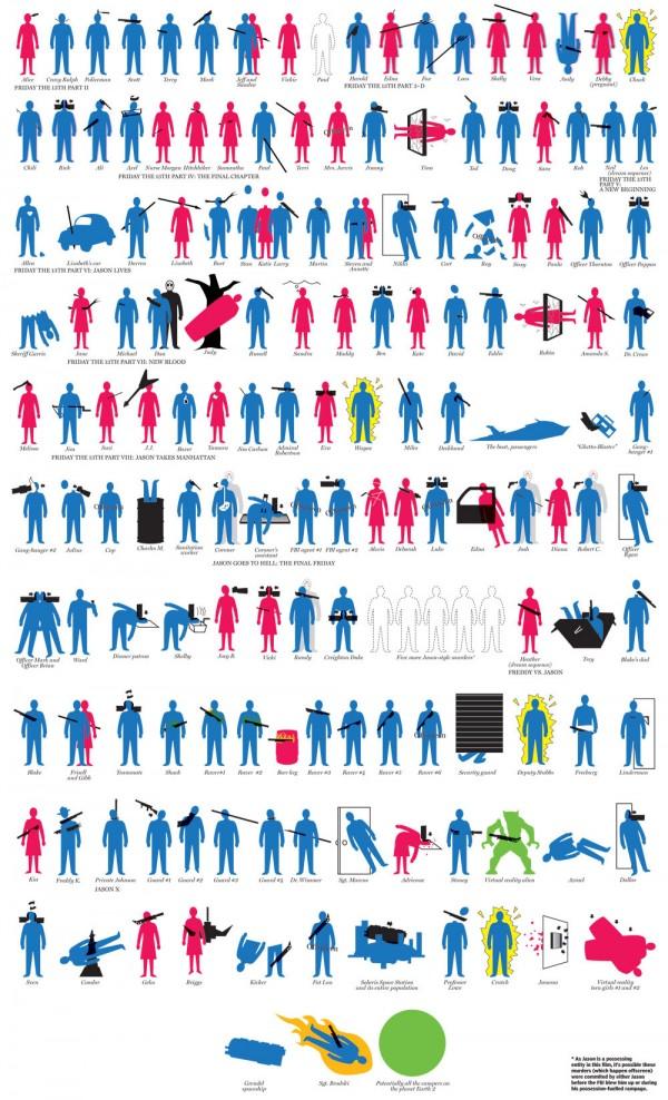 Jason Voorhees Body Count