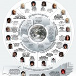 Planet Of The Apes Infografik