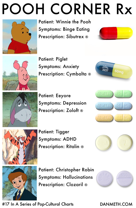 Medikamente für Pooh den Bären