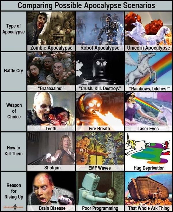Zombies, Roboter und Einhörner Apokalypse