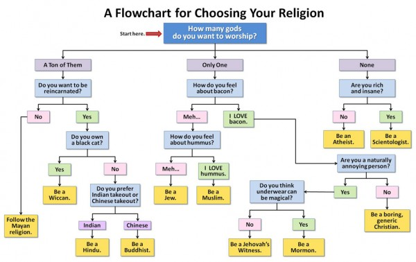Choose Your Religion