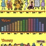 Rock Timeline