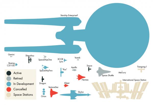 Enterprise im Vergleich zu realen Raumschiffen
