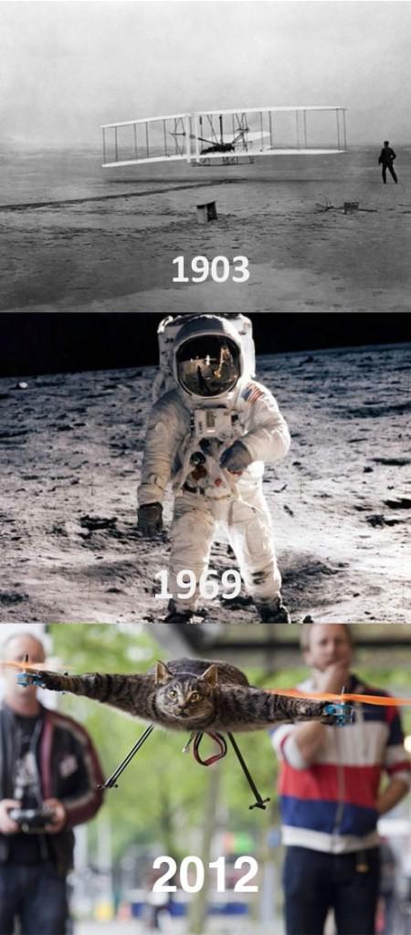 Evolution der Luftfahrt