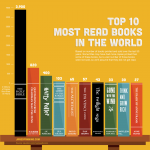 Top 10 - Most Read Books In The World