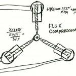 Fluxkompensator