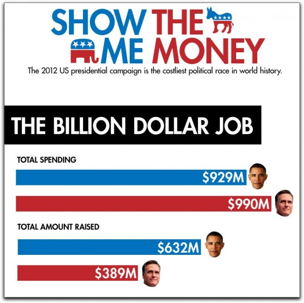 Money Obama Romney