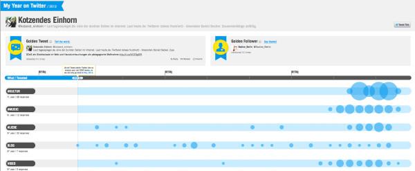 Kotzendes Einhorn auf Twitter 2012
