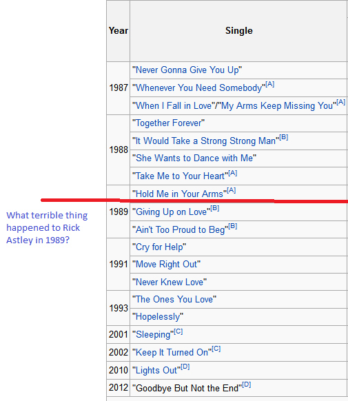 Rick Astley Discography