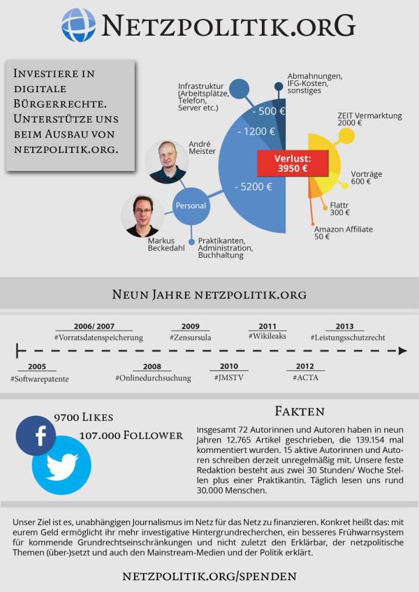 Infografik zu Netzpolitiks Finanzen
