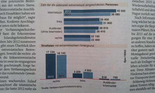 Extremismus in Zahlen 2012