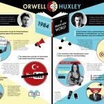 Orwell vs Huxley
