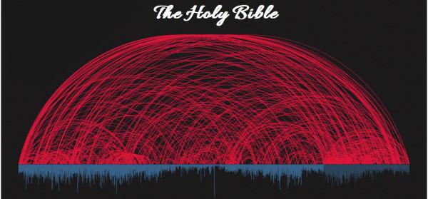 Widersprüche in der Bibel