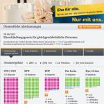 FDP - Ehe für Alle!