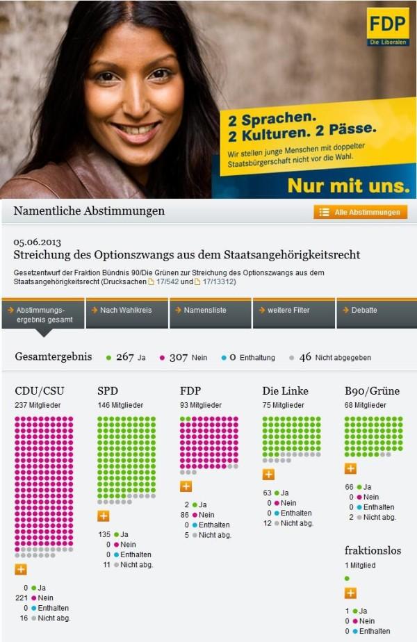 Wahlversprechen der FDP