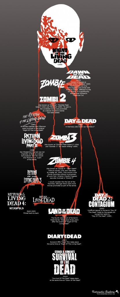 Sequels Of The Dead