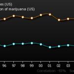 honey-producing-bee-colonies-us_juvenile-arrests-for-possession-of-marijuana-us
