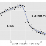 Relationships on Facebook