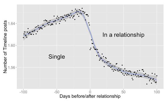 Relationships on Facebook