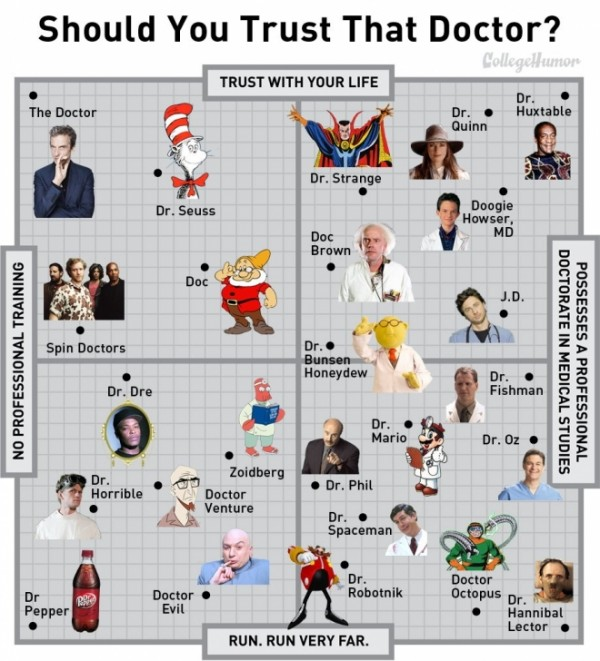 should_you_trust_that_doctor