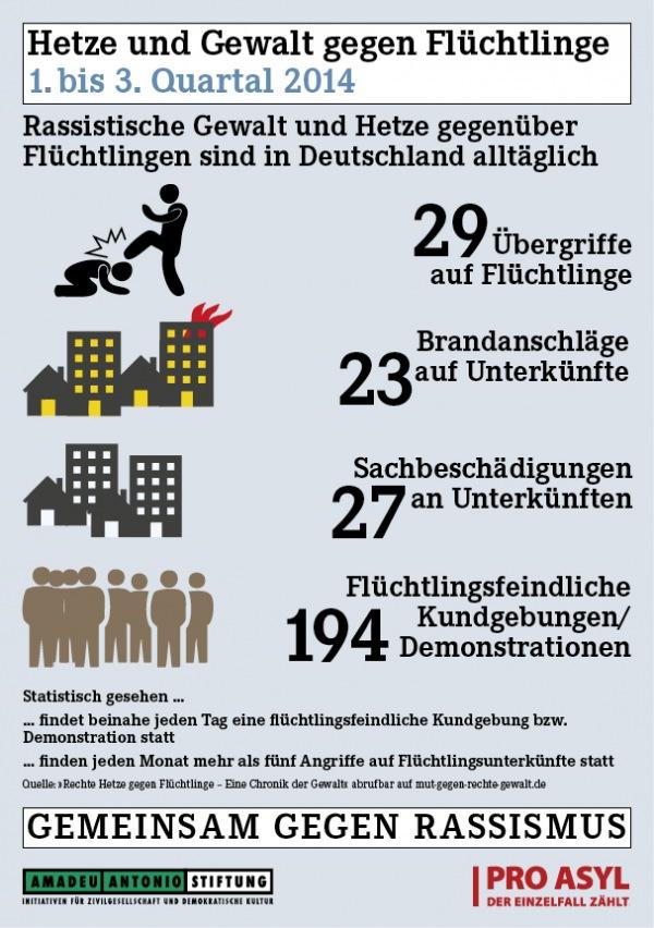 Infografik: Hetze und Gewalt gegen Flüchtlinge
