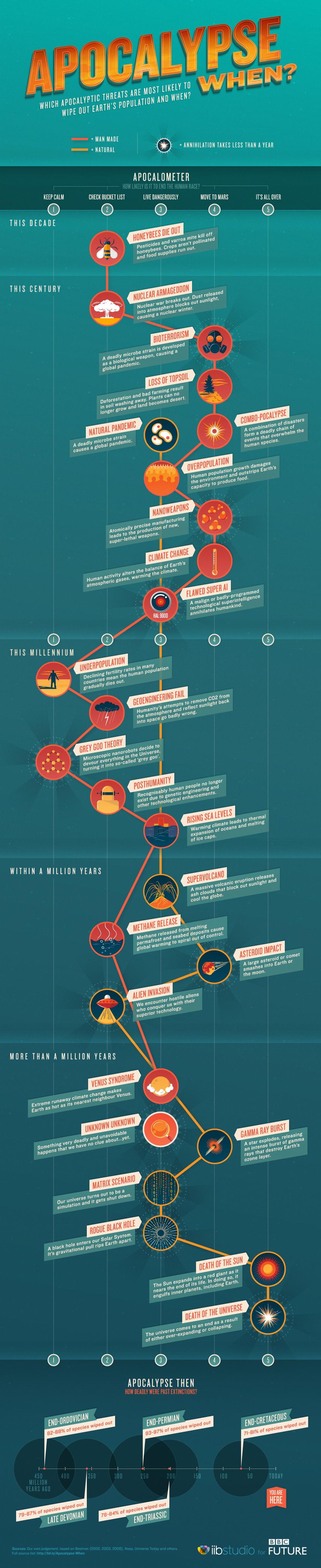 Infografik Apokalypse