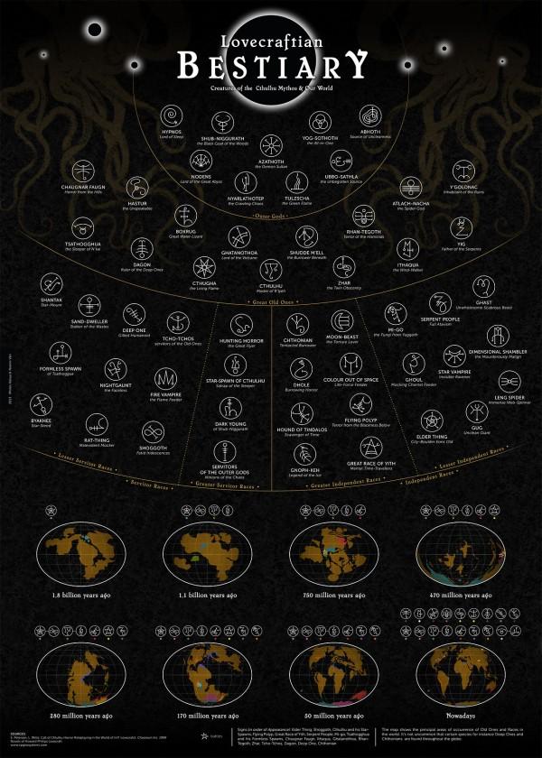 Die Monster von Lovecraft