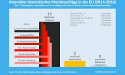 Grafik Terroranschläge und Überwachung
