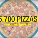 Pizzen pro Minute