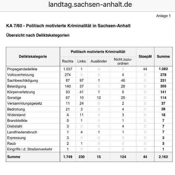 Politisch motivierte Straftaten in Sachsen Anhalt 2015