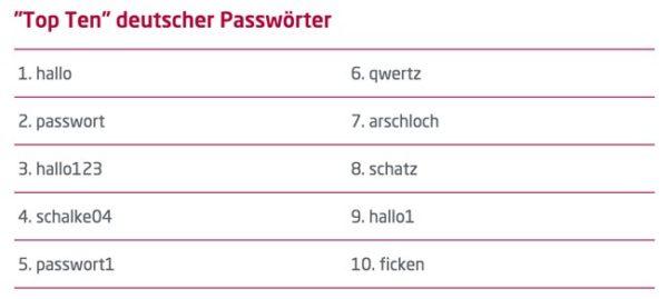 Deutschlands meistgenutze Passwörter