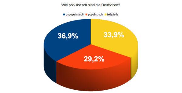 http://www.kotzendes-einhorn.de/blog/wp-content/uploads/2017/07/populismusdeutschland-600x309.jpg