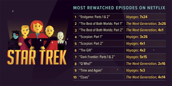 Die meistgesehenen Star Trek Episoden