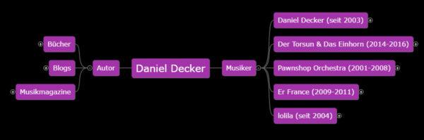 daniel-decker.de